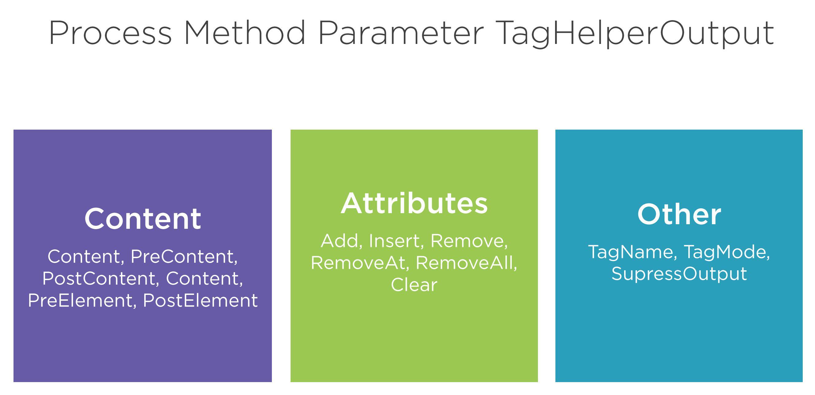 Process method parameter - TagHelperOutput